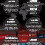 ¿Qué es el TPP?