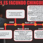 Chinguel: el partido de la estrella lo deja a su suerte
