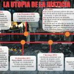 """La """"Utopía"""" de la justicia peruana"""