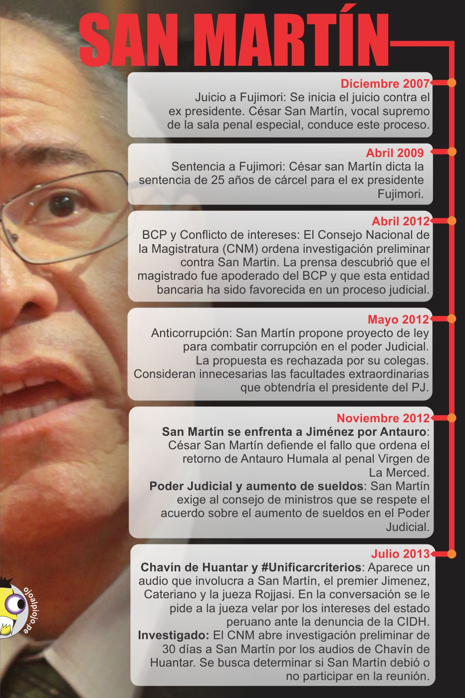 Ojo al Piojo - César San Martín