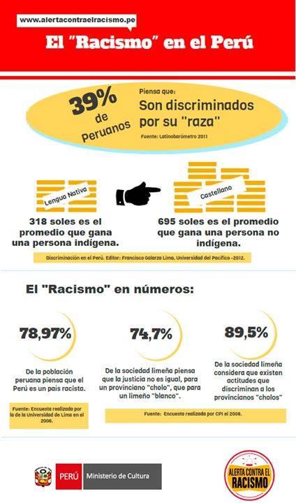 Racismo en el Perú. Este gráfico muestra lo atrasados que estamos como sociedad. Fuente: Ministerio de Cultura