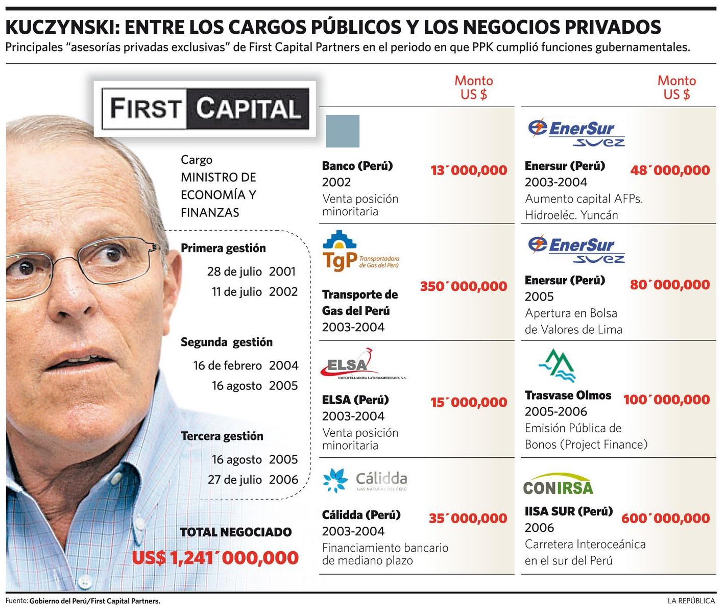 Infografía: Diario La República