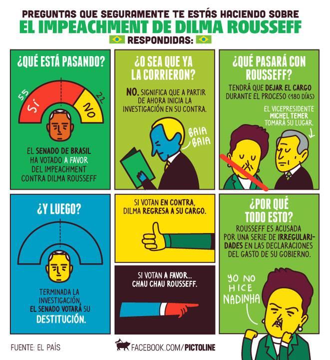 ¿Impeach Fuente: Pictoline